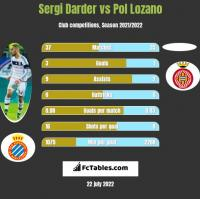 Sergi Darder vs Pol Lozano h2h player stats