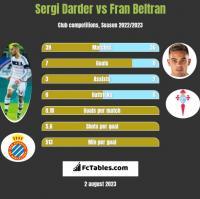 Sergi Darder vs Fran Beltran h2h player stats