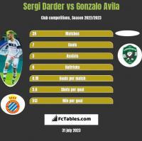 Sergi Darder vs Gonzalo Avila h2h player stats