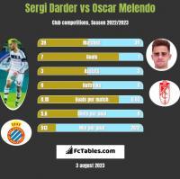 Sergi Darder vs Oscar Melendo h2h player stats
