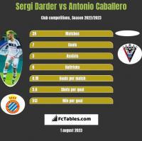 Sergi Darder vs Antonio Caballero h2h player stats