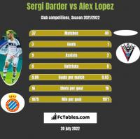 Sergi Darder vs Alex Lopez h2h player stats