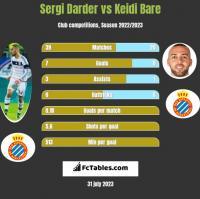 Sergi Darder vs Keidi Bare h2h player stats