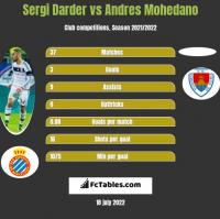 Sergi Darder vs Andres Mohedano h2h player stats