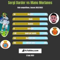 Sergi Darder vs Manu Morlanes h2h player stats