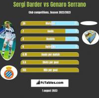 Sergi Darder vs Genaro Serrano h2h player stats