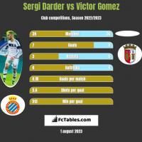 Sergi Darder vs Victor Gomez h2h player stats