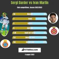 Sergi Darder vs Ivan Martin h2h player stats
