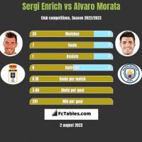 Sergi Enrich vs Alvaro Morata h2h player stats