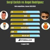 Sergi Enrich vs Angel Rodriguez h2h player stats