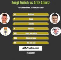 Sergi Enrich vs Aritz Aduriz h2h player stats