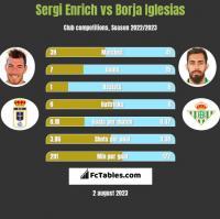 Sergi Enrich vs Borja Iglesias h2h player stats