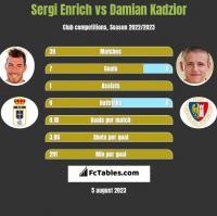 Sergi Enrich vs Damian Kądzior h2h player stats