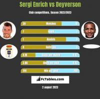 Sergi Enrich vs Deyverson h2h player stats