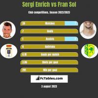 Sergi Enrich vs Fran Sol h2h player stats