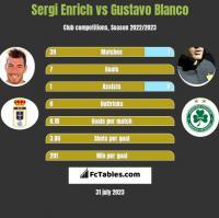 Sergi Enrich vs Gustavo Blanco h2h player stats