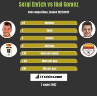 Sergi Enrich vs Ibai Gomez h2h player stats
