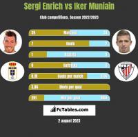 Sergi Enrich vs Iker Muniain h2h player stats
