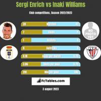 Sergi Enrich vs Inaki Williams h2h player stats