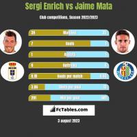 Sergi Enrich vs Jaime Mata h2h player stats