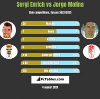 Sergi Enrich vs Jorge Molina h2h player stats