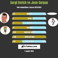 Sergi Enrich vs Jose Corpas h2h player stats