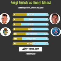 Sergi Enrich vs Lionel Messi h2h player stats