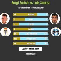 Sergi Enrich vs Luis Suarez h2h player stats