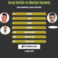 Sergi Enrich vs Markel Susaeta h2h player stats
