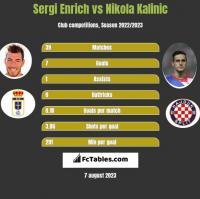 Sergi Enrich vs Nikola Kalinic h2h player stats