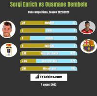 Sergi Enrich vs Ousmane Dembele h2h player stats