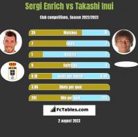 Sergi Enrich vs Takashi Inui h2h player stats