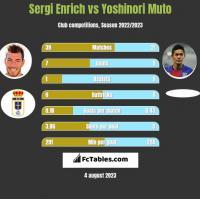 Sergi Enrich vs Yoshinori Muto h2h player stats