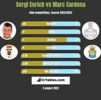 Sergi Enrich vs Marc Cardona h2h player stats
