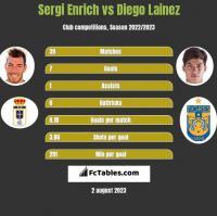 Sergi Enrich vs Diego Lainez h2h player stats