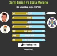 Sergi Enrich vs Borja Moreno h2h player stats