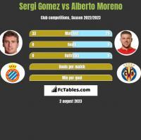 Sergi Gomez vs Alberto Moreno h2h player stats