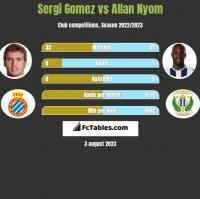 Sergi Gomez vs Allan Nyom h2h player stats