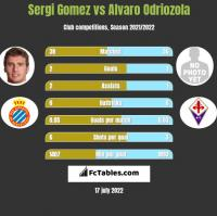 Sergi Gomez vs Alvaro Odriozola h2h player stats