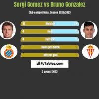 Sergi Gomez vs Bruno Gonzalez h2h player stats
