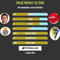 Sergi Gomez vs Cala h2h player stats
