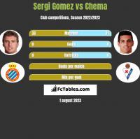 Sergi Gomez vs Chema h2h player stats
