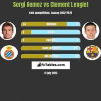 Sergi Gomez vs Clement Lenglet h2h player stats