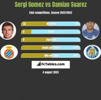 Sergi Gomez vs Damian Suarez h2h player stats