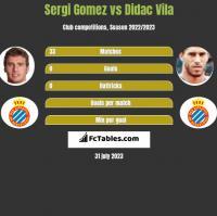 Sergi Gomez vs Didac Vila h2h player stats
