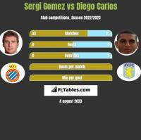 Sergi Gomez vs Diego Carlos h2h player stats