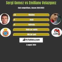 Sergi Gomez vs Emiliano Velazquez h2h player stats