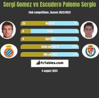 Sergi Gomez vs Escudero Palomo Sergio h2h player stats