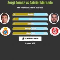 Sergi Gomez vs Gabriel Mercado h2h player stats