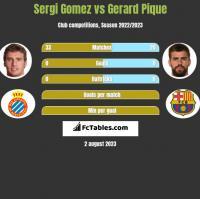 Sergi Gomez vs Gerard Pique h2h player stats